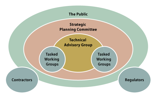 diagram showing the structure of The Skeena Watershed Initiative